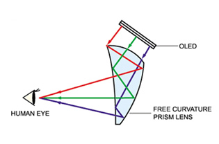 Daeyang Prism Lens: cutting edge free curvature engine